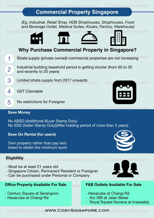 commercial property singapore infographics