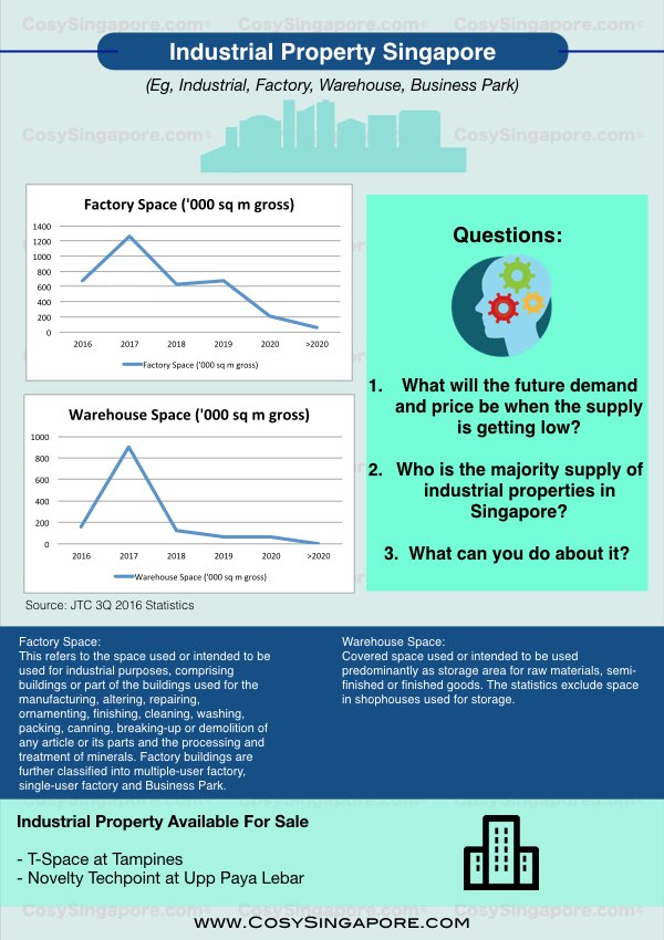 industry property singapore infographics